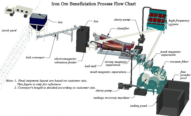 """beneficiation of iron ores This is to certify that the thesis entitled """"beneficiation of iron ore"""" submitted by sri  sanjay kumar agarwal (roll no 110mn0569) and sri sudhanshu."""